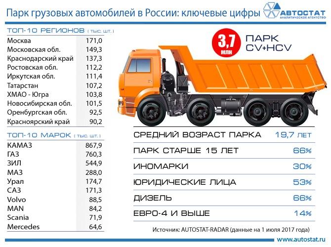 Российский парк грузовиков: основные показатели