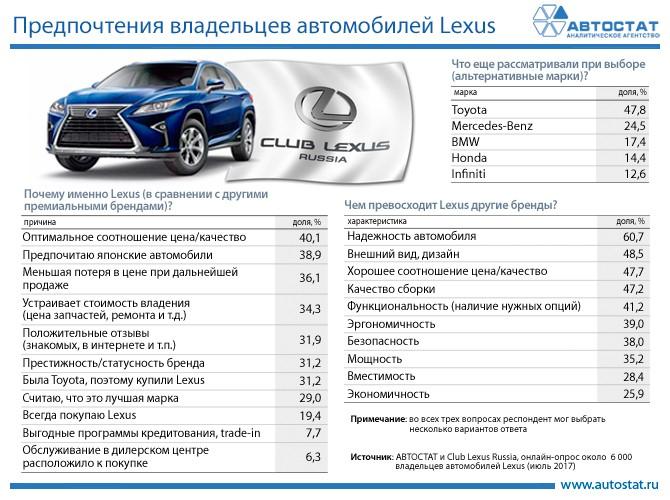 Потребительские предпочтения владельцев Lexus