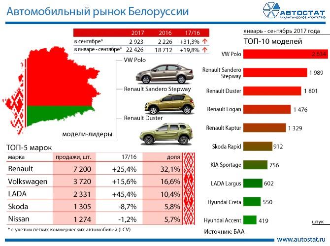 Экспорт легковых авто  из РФ  увеличился в1,5 раза