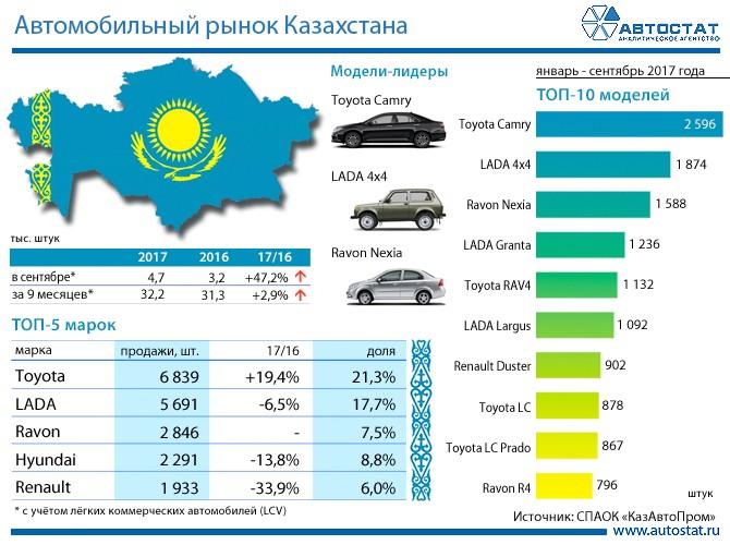 Авторынок Казахстана за 9 месяцев 2016 года