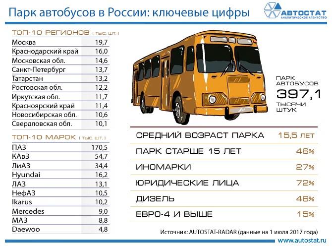 Российский парк автобусов: основные показатели