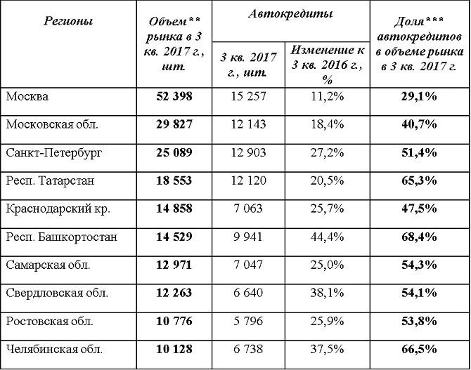 Больше половины граждан России вынуждены брать кредит, чтобы приобрести машину
