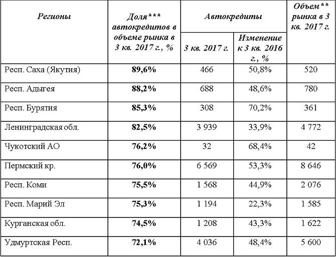 Доля продаж авто вкредит достигла 53%