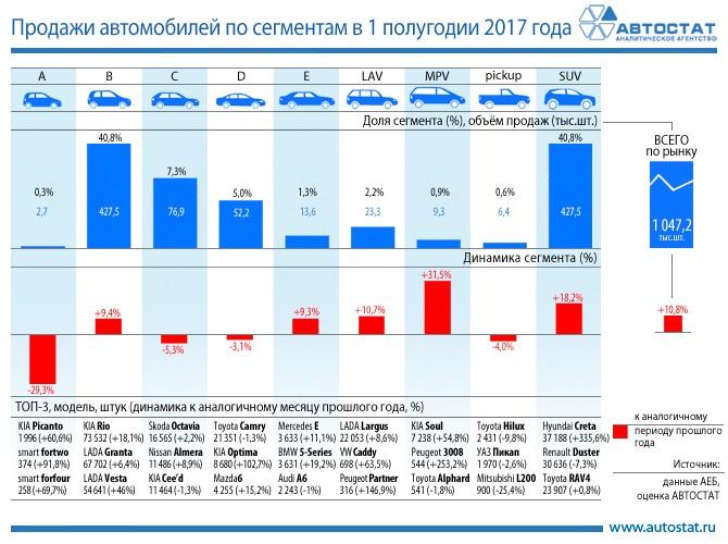 Названы самые известные  пикапы в РФ  порезультатам  сентября