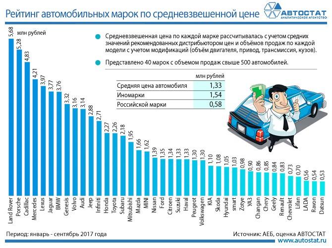 Названа средневзвешенная стоимость нового авто на русском рынке