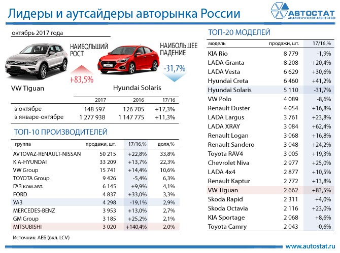 Лидеры авторынка России в октябре 2017 года