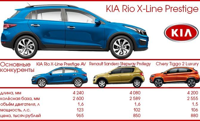 KIA Rio X-Line и конкуренты