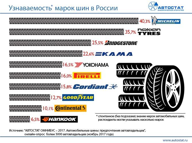 Michelin возглавил ТОП-10 самых узнаваемых вРФ брендов автомобильных шин