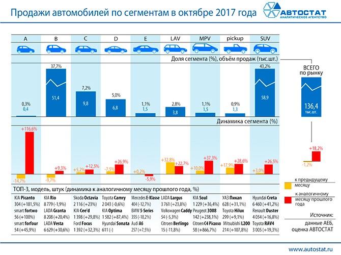 Октябрьским лидером на русском авторынке стали автомобили сектора SUV