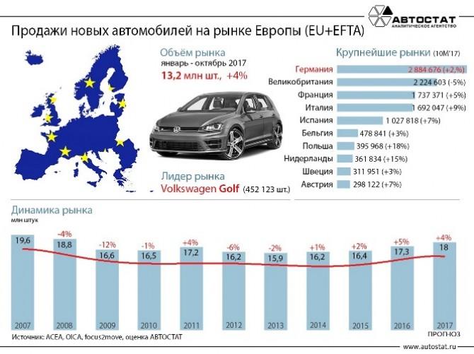 Рынок автомобилей Европы кконцу осени продемонстрировал лучший результат с2006 года