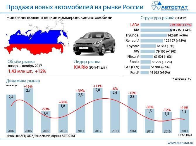 Москва, Петербург иКазань возглавили ТОП-20 поразмеру авторынка