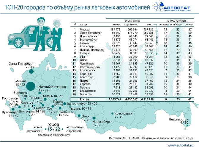 Эксперты поведали, сколько жители России потратили намашине в этом 2017г