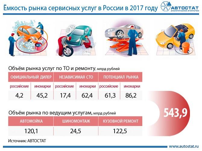 Ёмкость рынка сервисных услуг в России в 2017 году