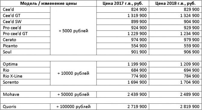Кия в 2017 увеличила продажи в Российской Федерации на22%