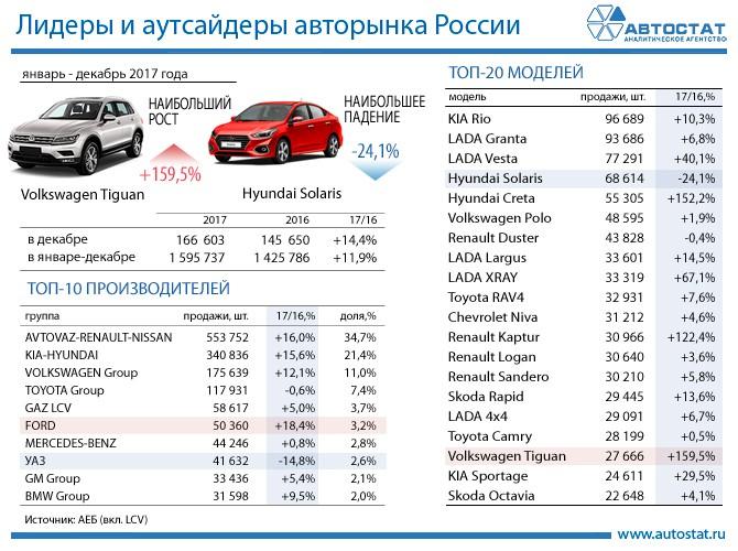 Лидеры авторынка России за январь - декабрь 2017 года