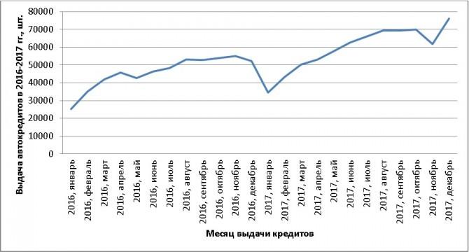 Жители России взяли неменее 700 тыс. автокредитов вминувшем году