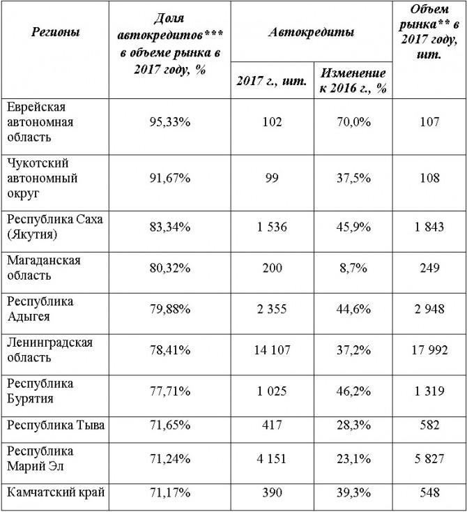 В 2017-ом году половину авто в РФ продали вкредит