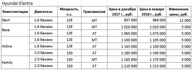 Таблица Hyundai Elantra