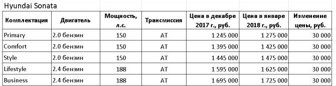 Таблица Huyndai Sonata