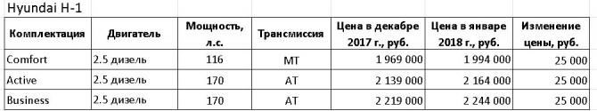 Таблица Huyndai H-1