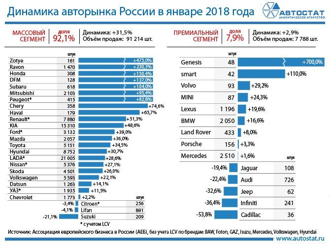 Динамика авторынка России в январе 2018 года