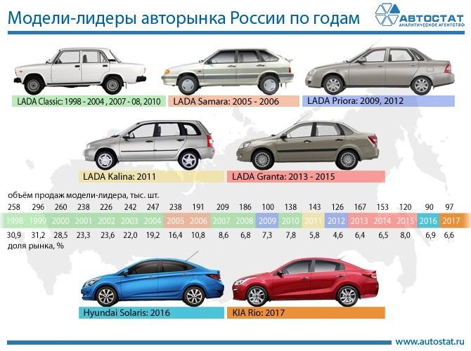 0b3110a90e6f Самые продаваемые автомобили в России за последние 20 лет ...