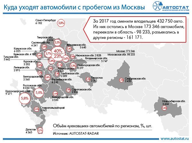 Граждане каких регионов покупают в столице России автомобили спробегом— специалисты