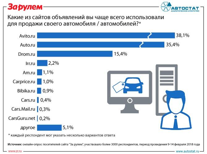 abba40365f148 На каких Интернет-сайтах россияне продают автомобили? :: Инфографика ...