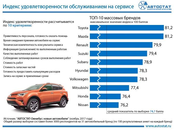 Рейтинг брендов по удовлетворенности обслуживанием на сервисе (по мнению автовладельцев)