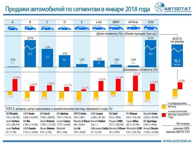 Динамика продаж автомобилей по сегментам в январе 2018 года