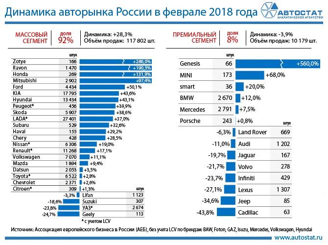 Динамика авторынка России в феврале 2018 года