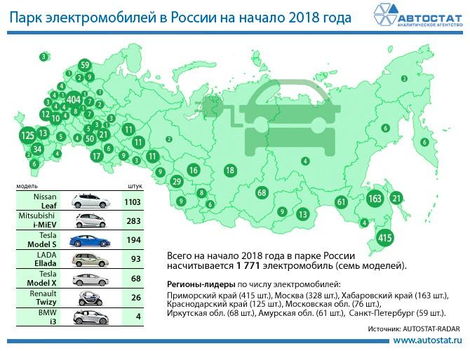 В РФ насчитали 1,8 тыс. электрокаров