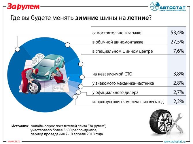 Где россияне будут «переобувать» свои автомобили?