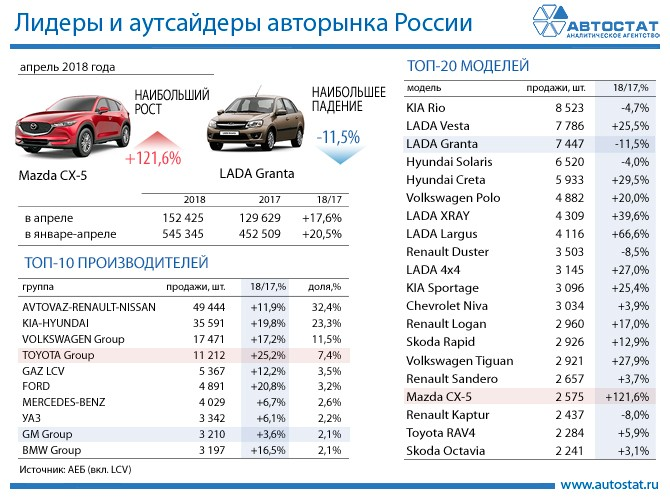 Лидеры авторынка России в апреле 2018 года