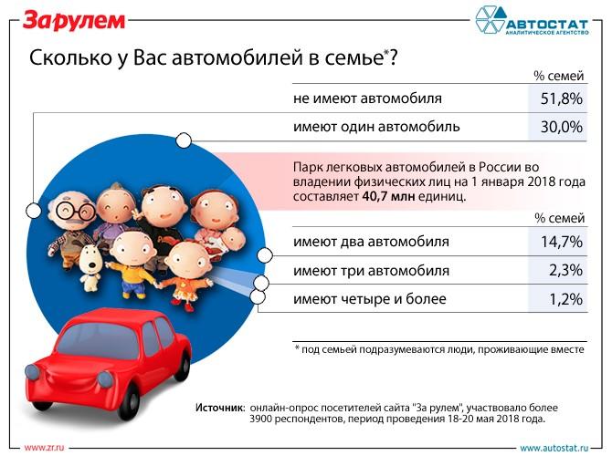 Сколько автомобилей в российских семьях?