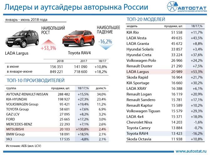 Лидеры авторынка России в 1 полугодии 2018 года