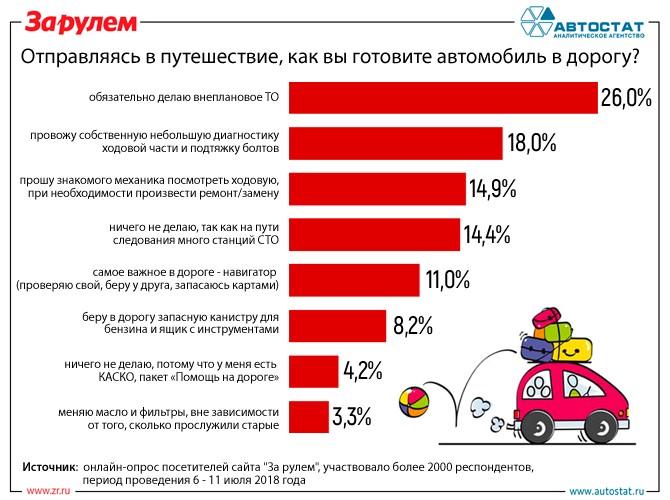 Как жители России готовят машину кпоездке наотдых
