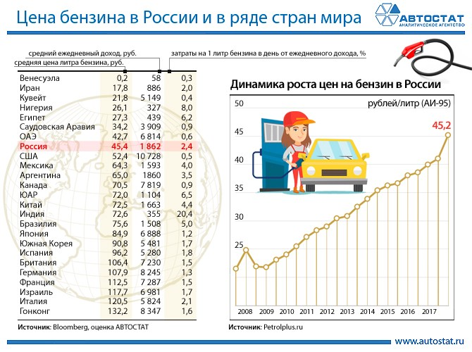 Цены на бензин по странам мира таблица
