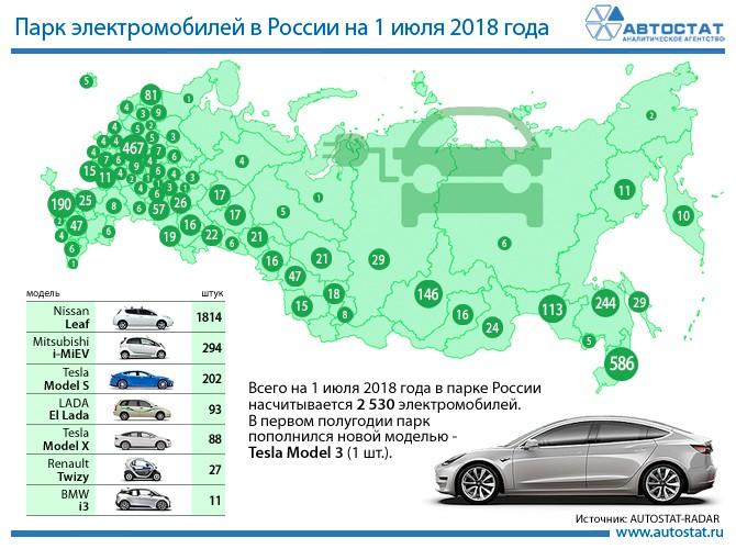 Парк электромобилей в России на 1 июля 2018 года