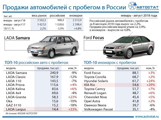 ТОП-10 автомобилей с пробегом за 8 месяцев 2018 года