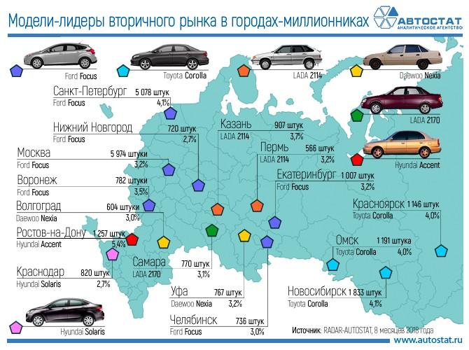 Какие автомобили с пробегом покупают в городах-миллионниках РФ?