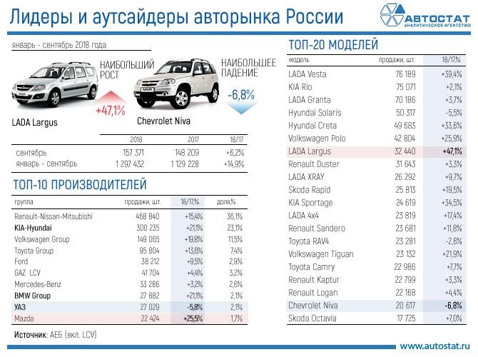 efe8daed4878 ТОП-10 автомобилей с пробегом в январе – октябре 2016 года ...