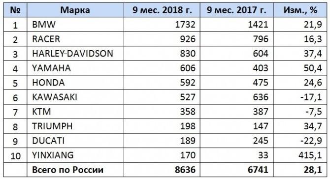 Российский рынок новых мотоциклов за 9 месяцев 2018 года
