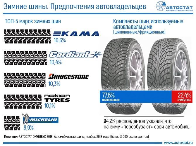 Зимние шины. Предпочтения автовладельцев