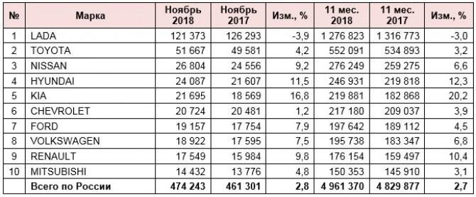 Российский рынок легковых автомобилей с пробегом в ноябре 2018 года