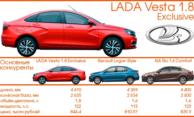 LADA Vesta 1.8 Exclusive и конкуренты