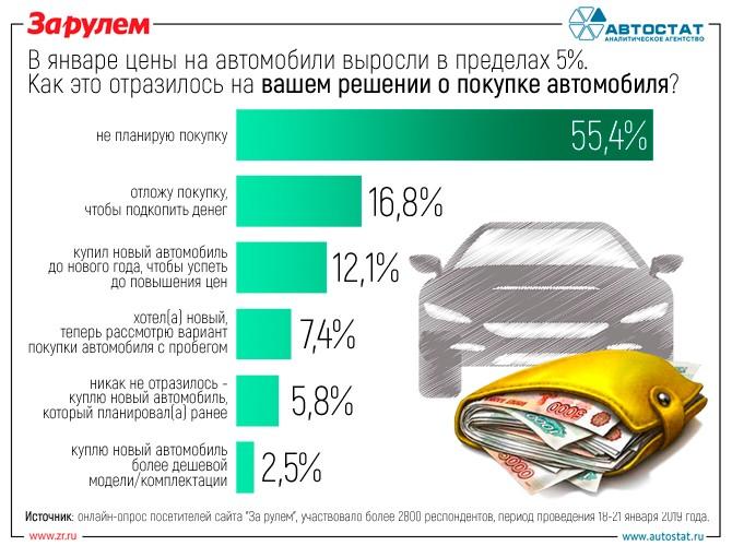 Авто за деньги цена можно взять кредит или залог под автомобиль по генеральной доверенности