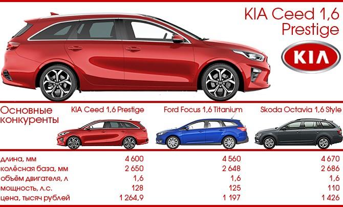 KIA Ceed SW и конкуренты