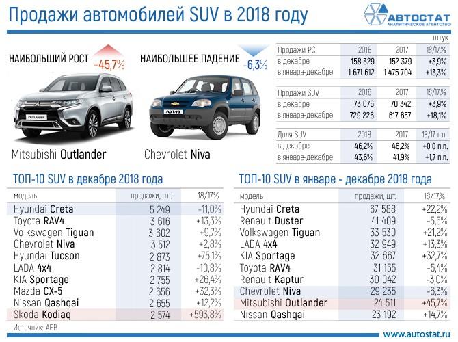 ТОП-10 SUV в 2018 году