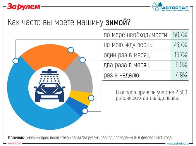 Как часто россияне моют автомобили зимой?